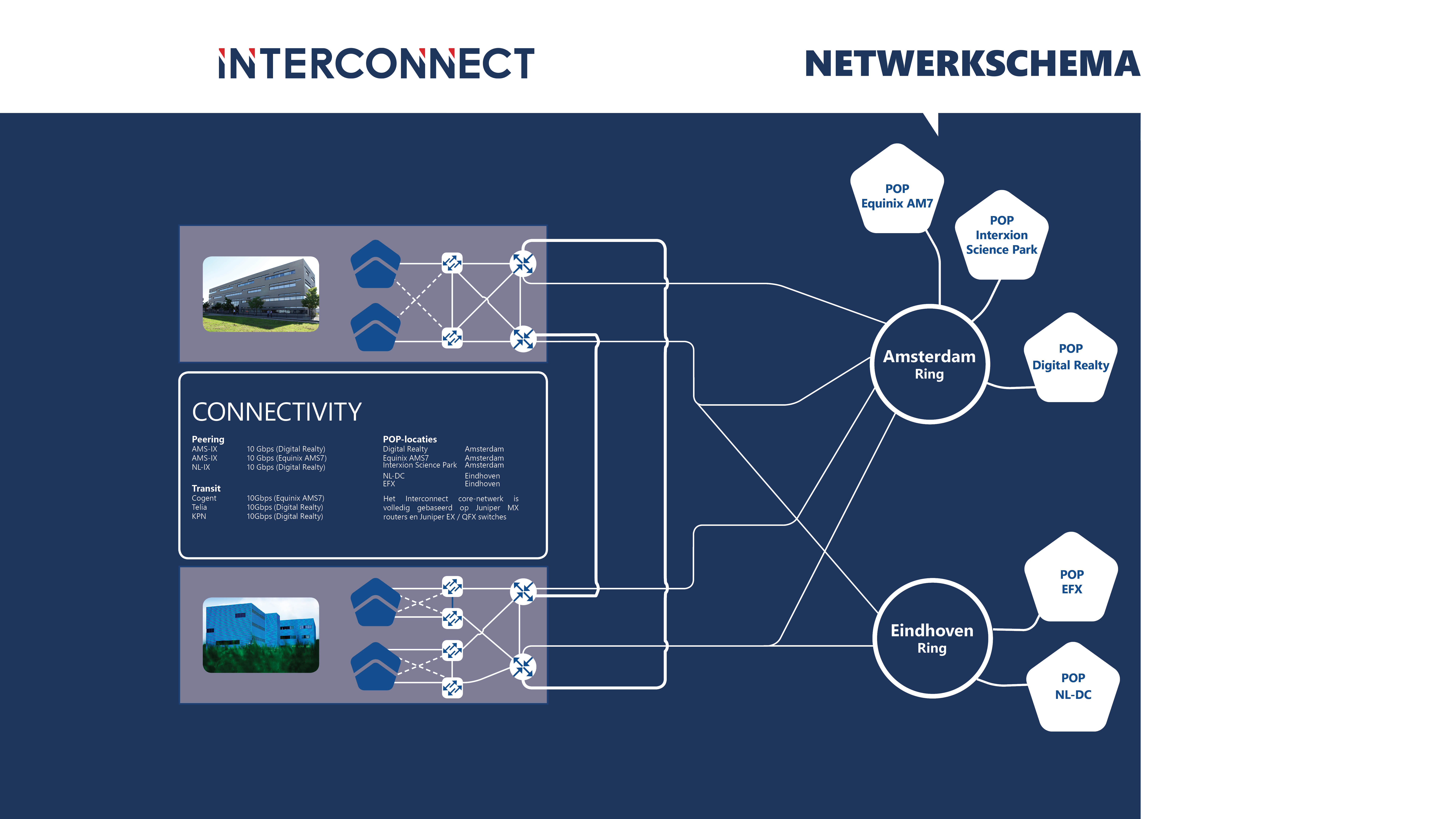 Connectivity Interconnect